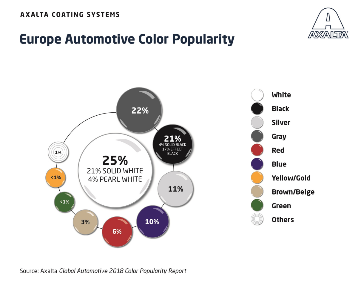 Europe Automotive Color Popularity 2018