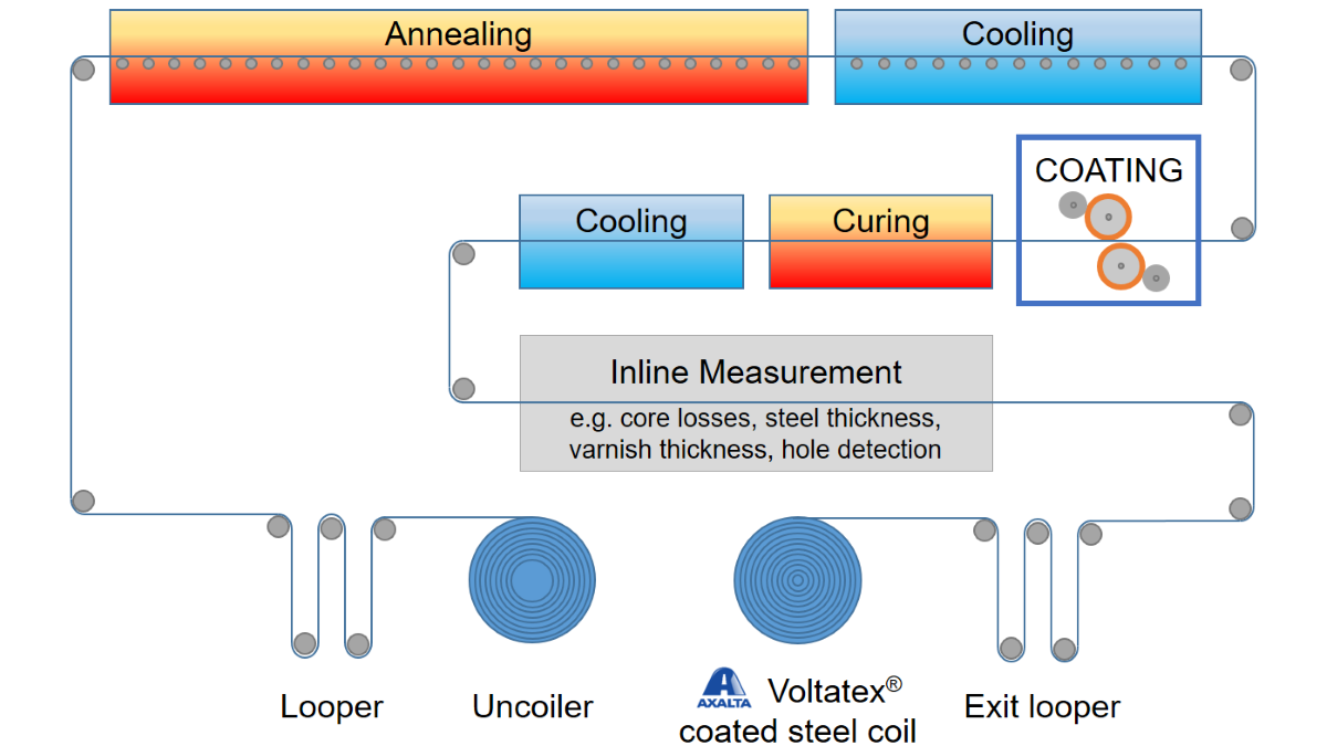 Typical production process of Voltatex coated steel coils (electrical steel coatings: annealing and coating process)