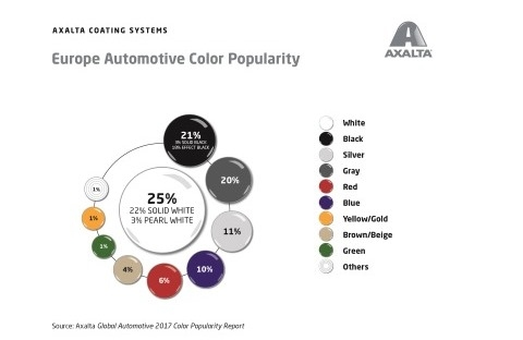 Axalta's Global Automotive Color Popularity Report - illustration of color popularity in Europe