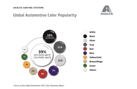 Axalta's Global Automotive Color Popularity Report - illustration of popularity by color