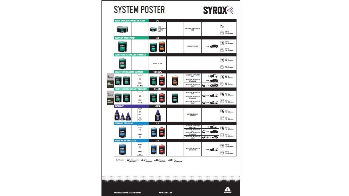 Syrox System Overview Poster