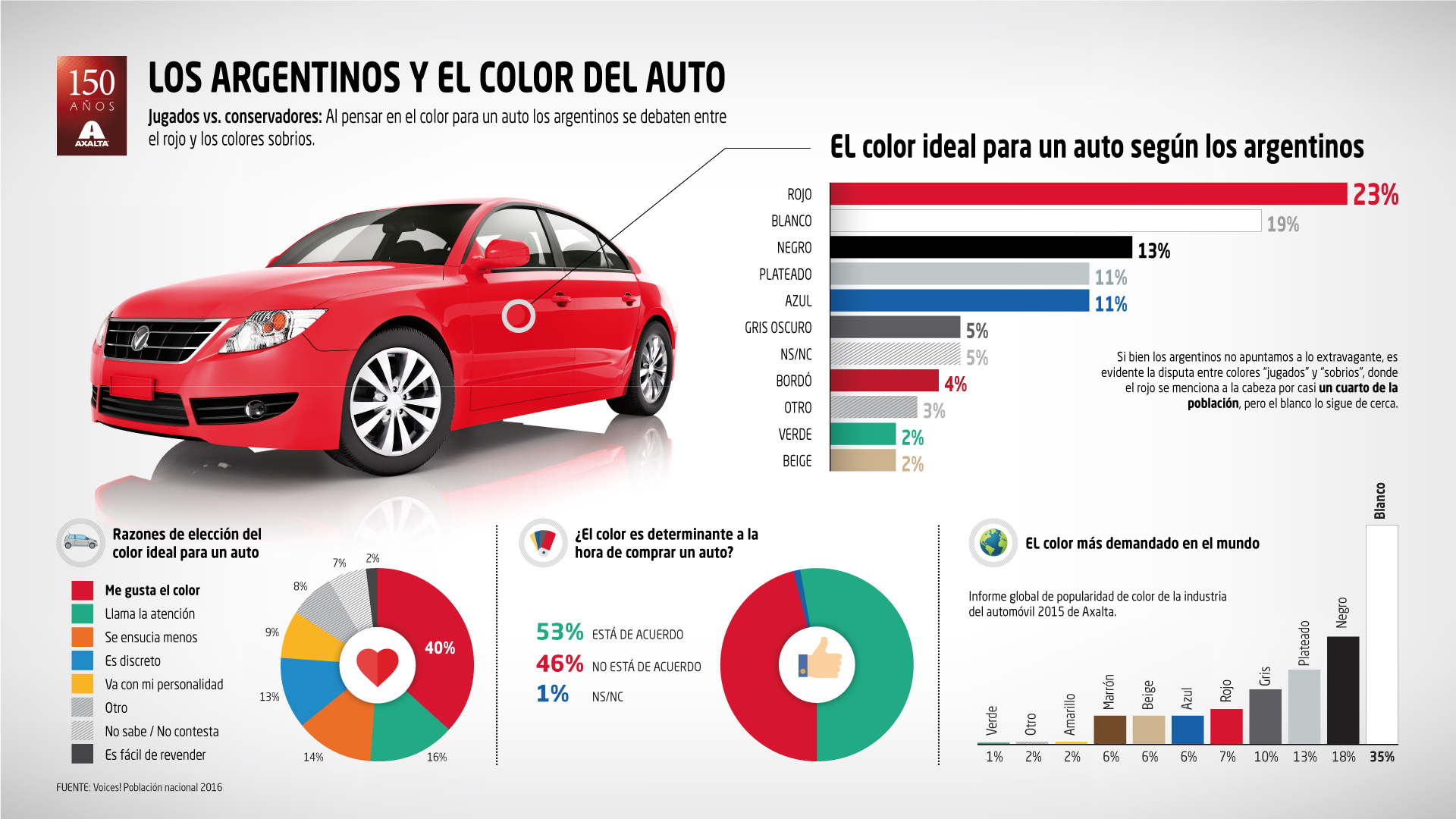 """Jugados vs conservadores"""": al pensar en un auto los argentinos se ..."""
